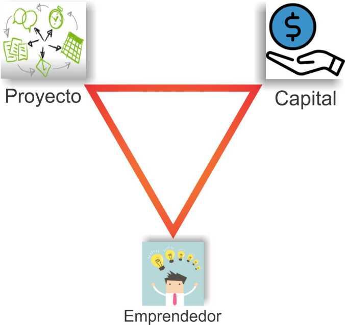 triangulo emprendedor